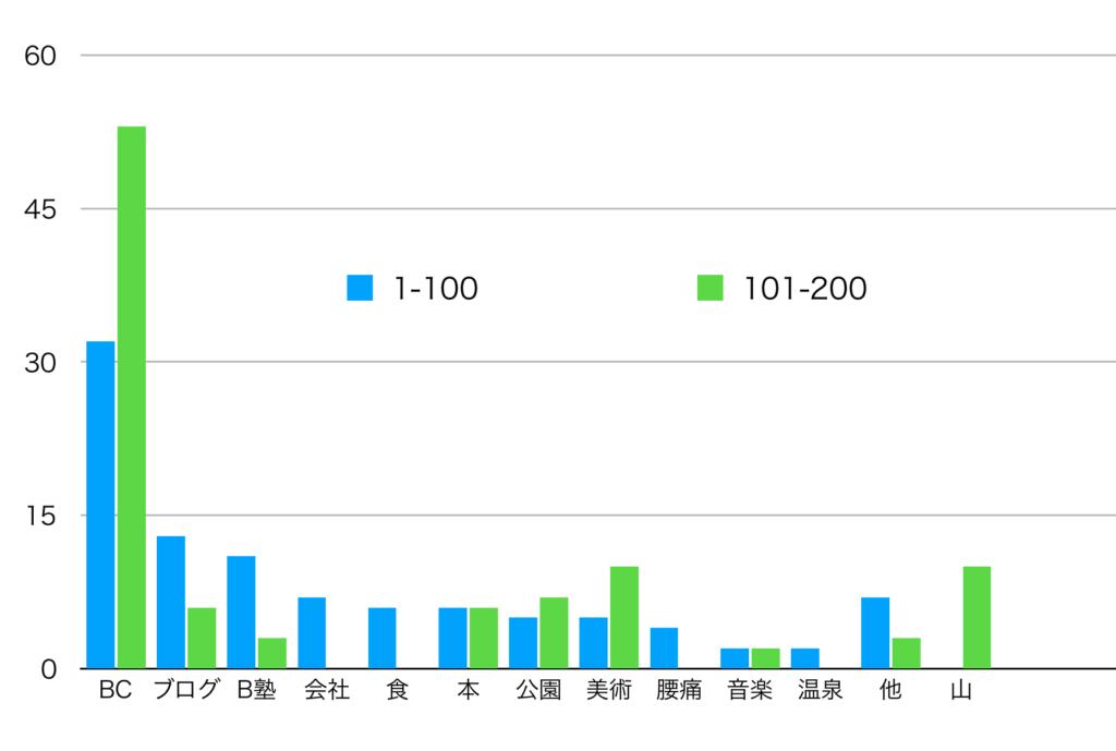 グラフ100比較