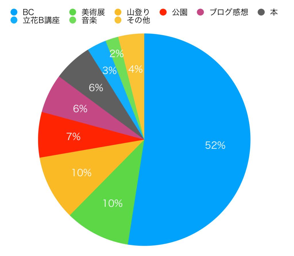 グラフ101-200